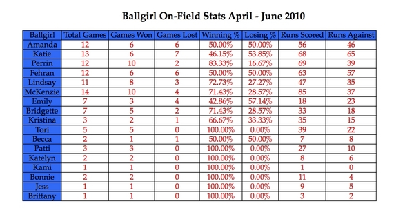 July Stats Ballgirls.JPG